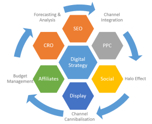 Digital Strategy Approach