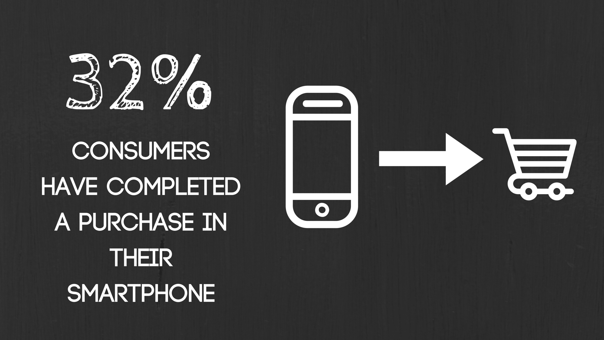 32% of consumers have completed a purchase in their smartphone