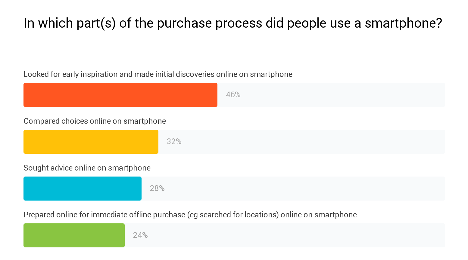 Percentage of mobile searches by usage. Purchase funnel breakdown